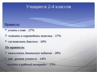 Нравится: учить слова - 27% читать и переводить тексты - 17% составлять диал