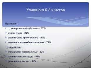 Нравится: смотреть видеофильмы - 97% учить слова - 94% составлять презентаци