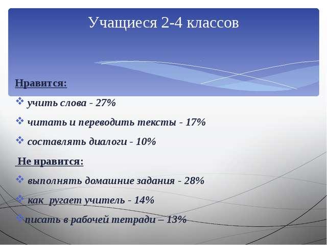 Нравится: учить слова - 27% читать и переводить тексты - 17% составлять диал...