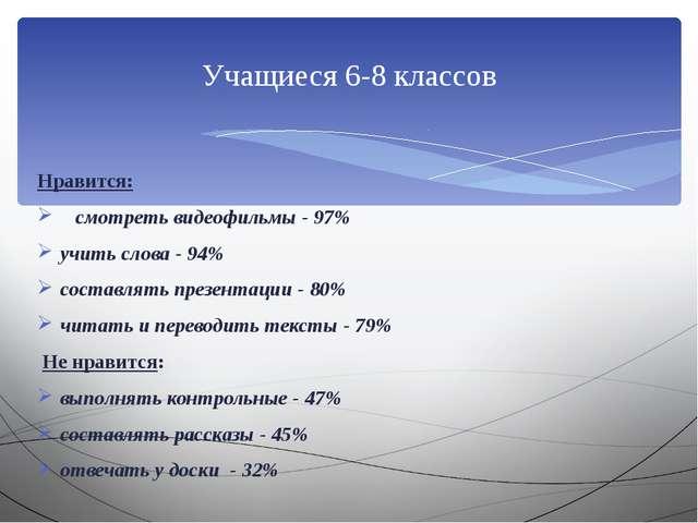 Нравится: смотреть видеофильмы - 97% учить слова - 94% составлять презентаци...