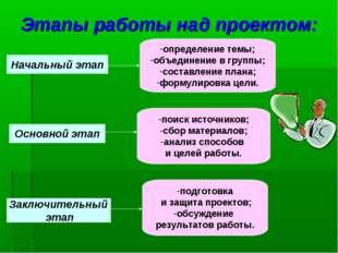 Этапы работы над проектом: Начальный этап определение темы; объединение в гру