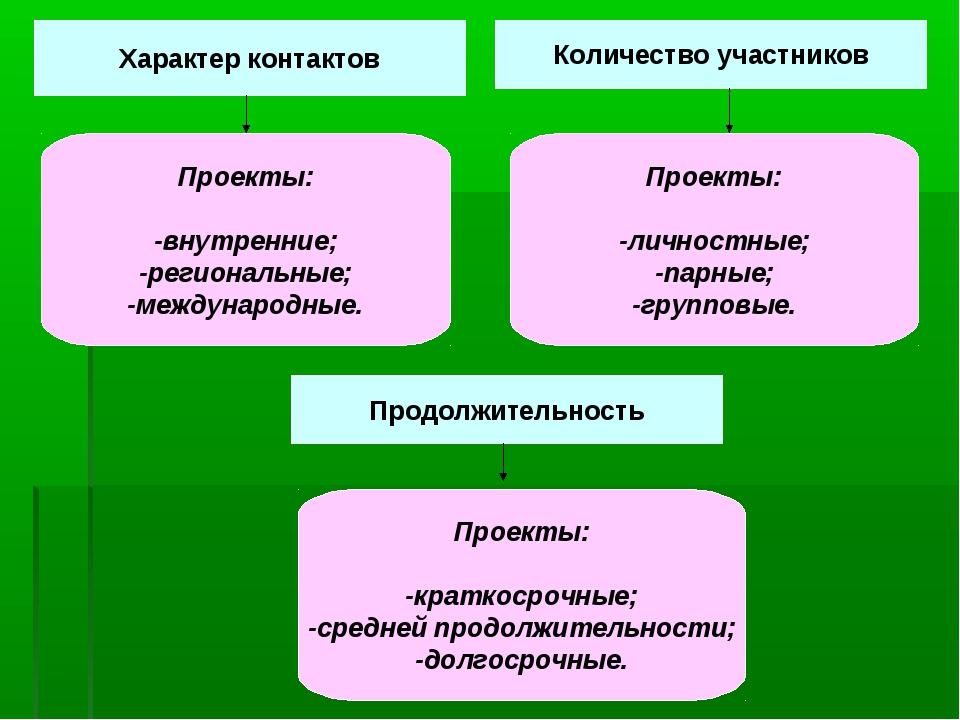 Характер контактов Количество участников Продолжительность Проекты: -внутренн...