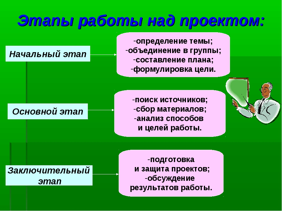 Мастер-классы по проектной деятельности учащихся