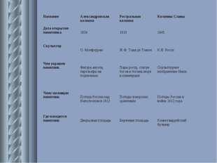 НазваниеАлександровская колоннаРостральная колоннаКолонны Славы Дата откры