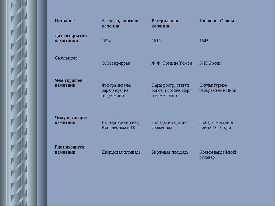 НазваниеАлександровская колоннаРостральная колоннаКолонны Славы Дата откры...