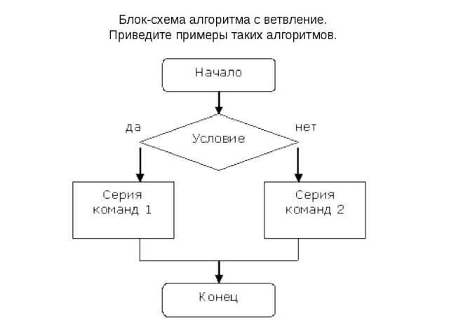 Блок-схема алгоритма с ветвление. Приведите примеры таких алгоритмов.