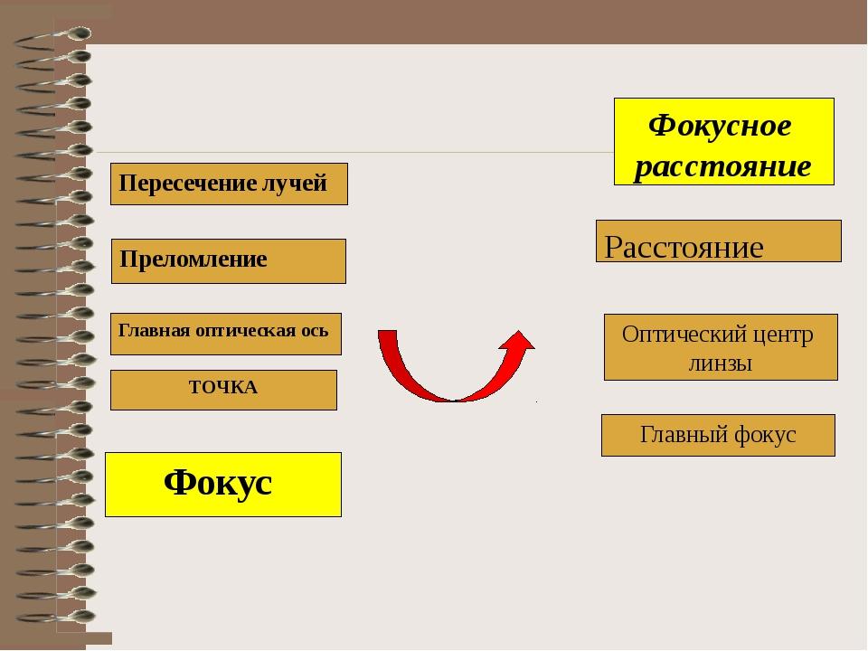 Фокус Фокусное расстояние ТОЧКА Оптический центр линзы Расстояние Главная опт...