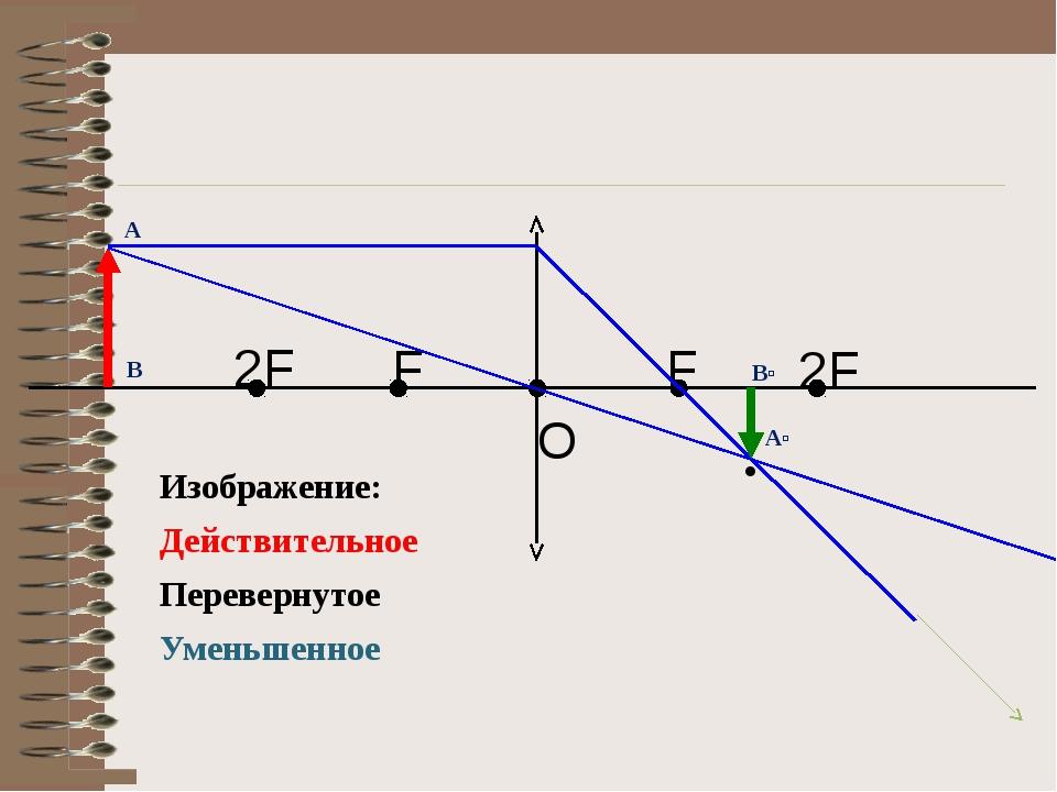 Изображение: Действительное Перевернутое Уменьшенное В Вʹ А Аʹ · F F 2F 2F O