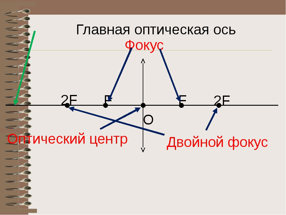 Главная оптическая ось Оптический центр Фокус Двойной фокус F F 2F 2F O