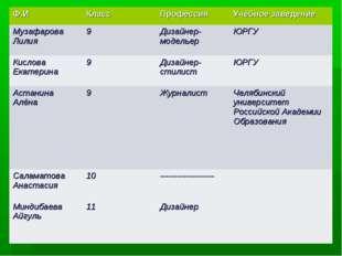 Ф.ИКлассПрофессияУчебное заведение Музафарова Лилия9Дизайнер-модельерЮР