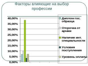 Факторы влияющие на выбор профессии