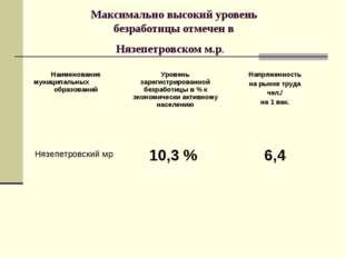Максимально высокий уровень безработицы отмечен в Нязепетровском м.р.