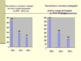 Численность человек стоящих на учете среди молодежи за 2010 – 2012 год Числен
