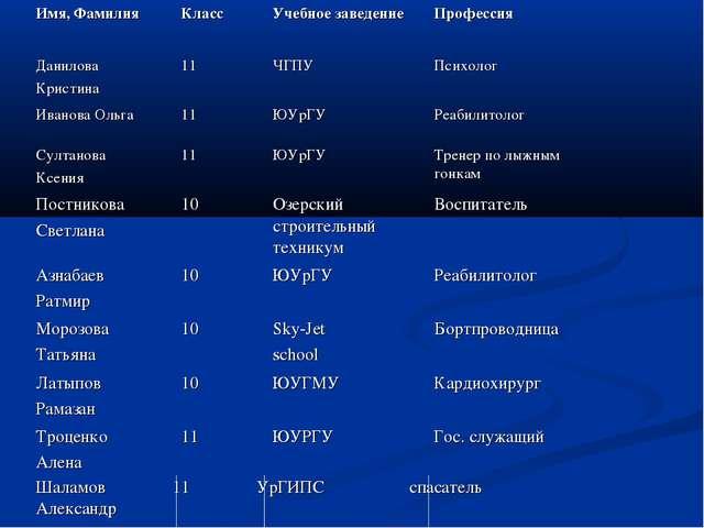 Шаламов 11 УрГИПС спасатель Александр