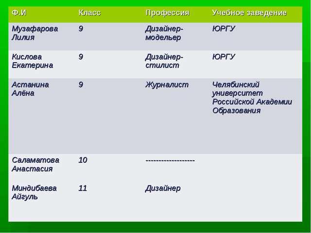 Ф.ИКлассПрофессияУчебное заведение Музафарова Лилия9Дизайнер-модельерЮР...