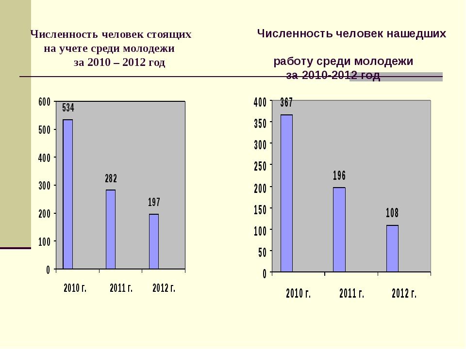 Численность человек стоящих на учете среди молодежи за 2010 – 2012 год Числен...