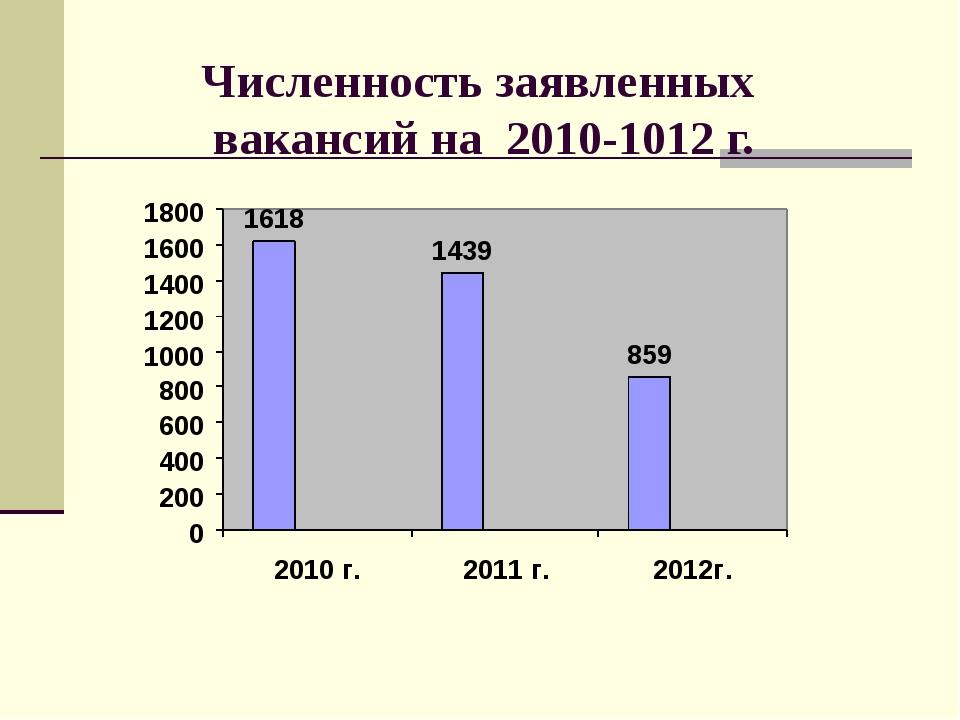 Численность заявленных вакансий на 2010-1012 г.