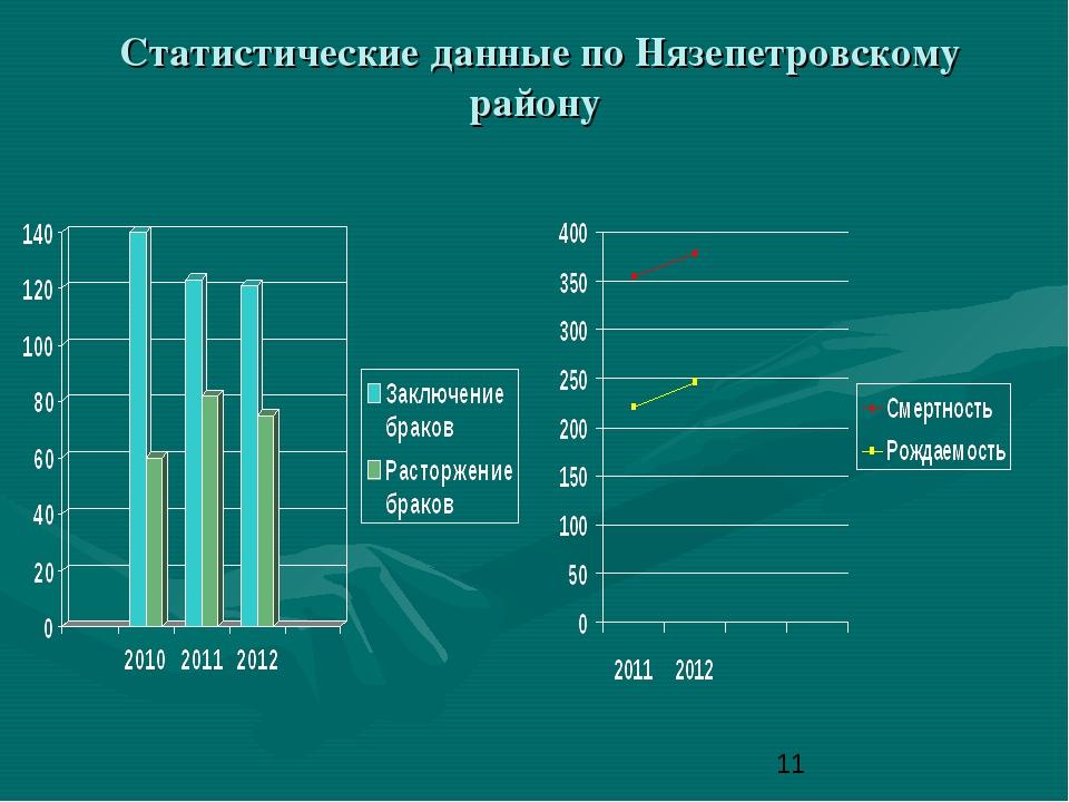 Статистические данные по Нязепетровскому району
