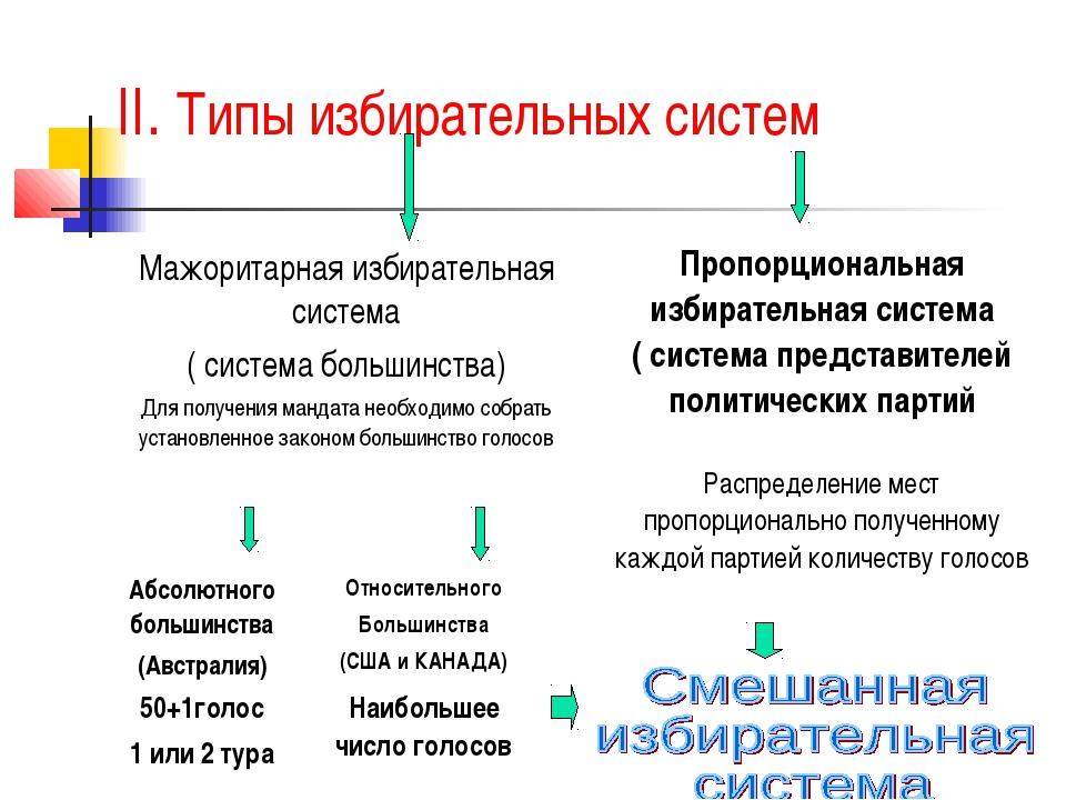 II. Типы избирательных систем
