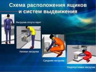Схема расположения ящиков и систем выдвижения Нагрузка отсутствует Низкая наг