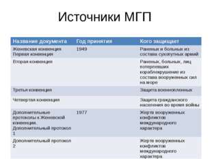 Источники МГП Название документа Год принятия Кого защищает Женевская конвенц