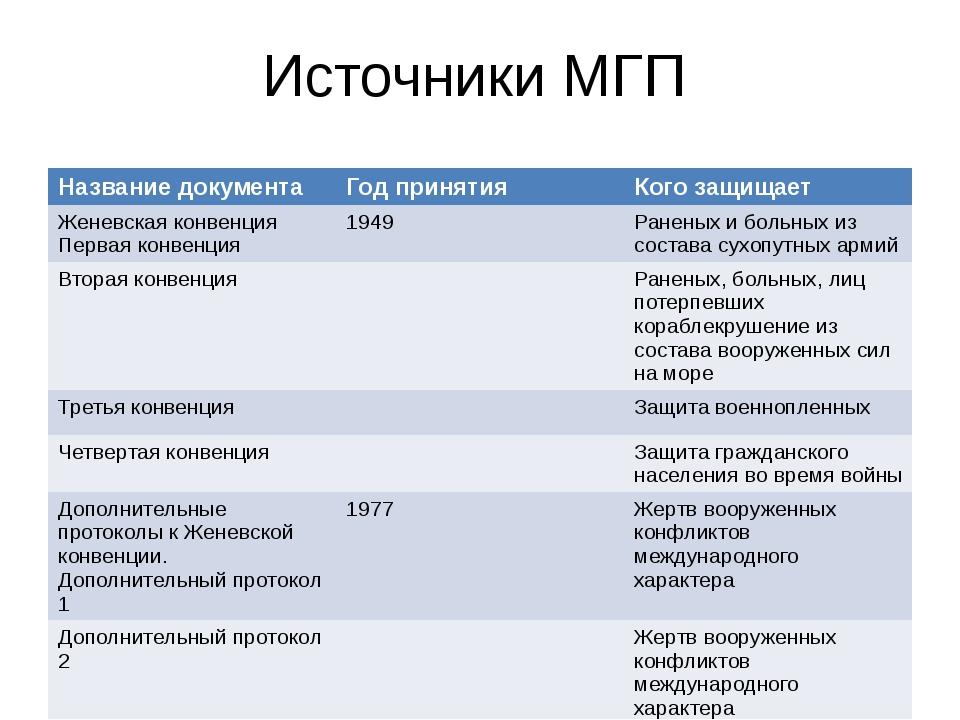 Источники МГП Название документа Год принятия Кого защищает Женевская конвенц...