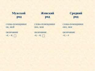 Мужской родЖенский родСредний род слова-помощники: он, мойслова-помощники: