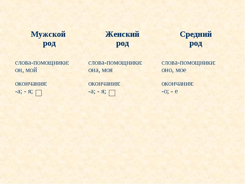 Мужской родЖенский родСредний род слова-помощники: он, мойслова-помощники:...