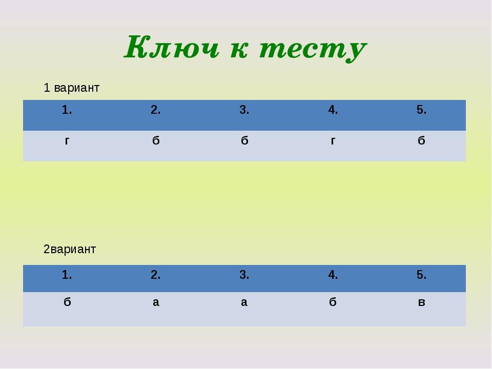 Ключ к тесту 1 вариант 2вариант 1. 2. 3. 4. 5. г б б г б 1. 2. 3. 4. 5. б а а...