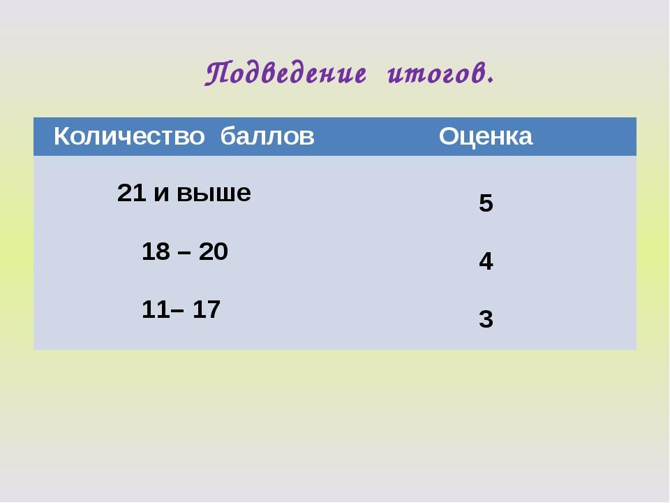 Подведение итогов. Количествобаллов Оценка 21 и выше 18 – 20 11– 17 5 4 3