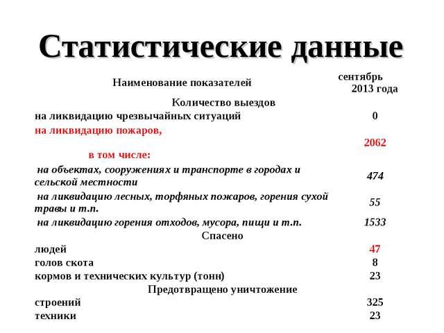 Статистические данные  Наименование показателейсентябрь 2013 года Количеств...