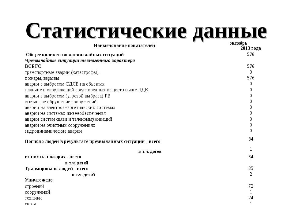 Статистические данные  Наименование показателейоктябрь 2013 года Общее коли...