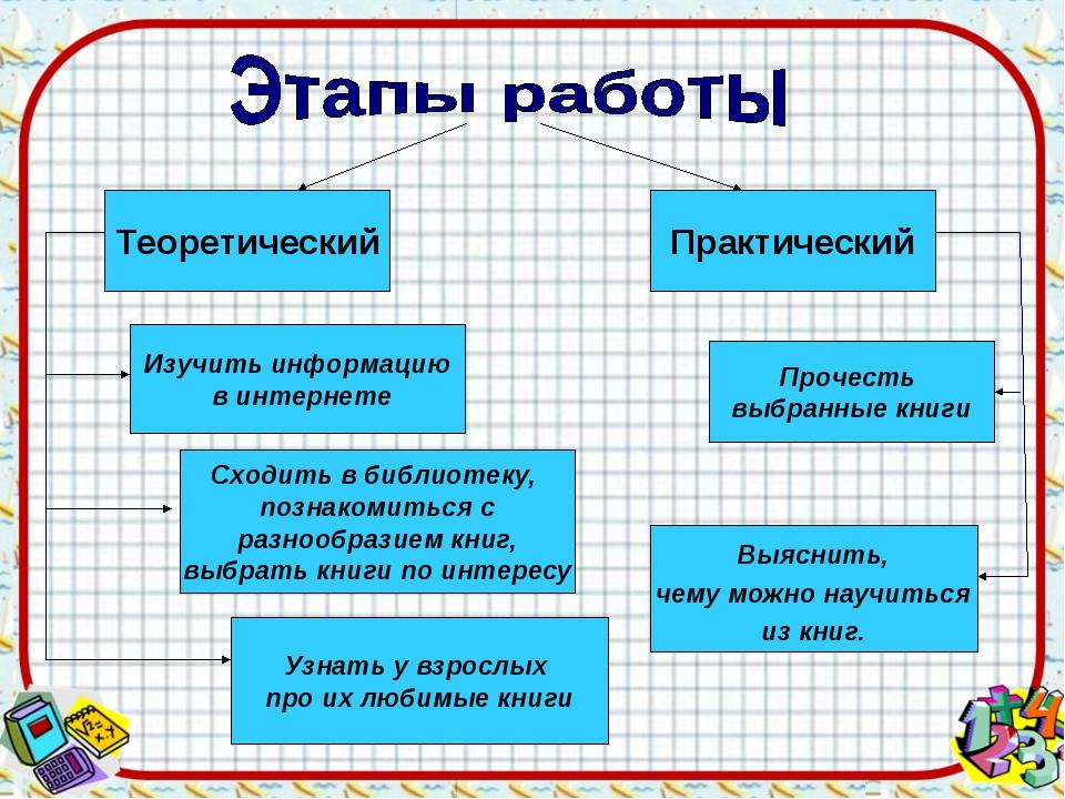 Теоретический Практический Изучить информацию в интернете Сходить в библиотек...
