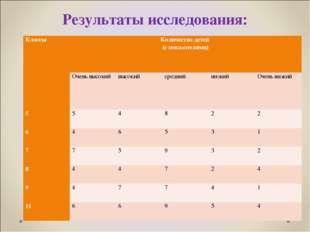 Результаты исследования: КлассыКоличество детей (с показателями) Очень высо