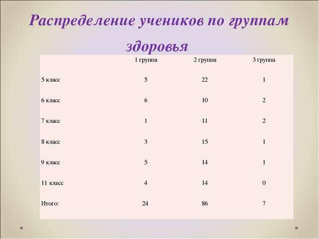 Распределение учеников по группам здоровья 1 группа2 группа3 группа 5 кла...