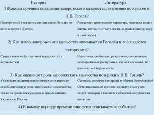 История Литература 1)Каковы причины появления запорожского казачества по мне