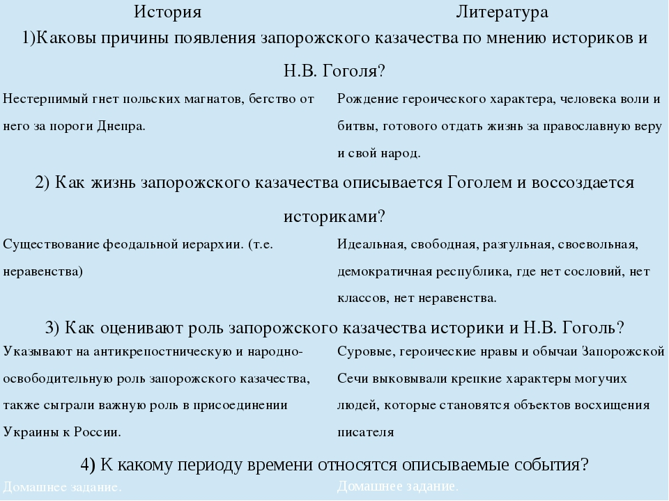 История Литература 1)Каковы причины появления запорожского казачества по мне...