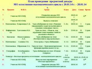 План проведения предметной декады МО естественно-математического цикла с 20.0