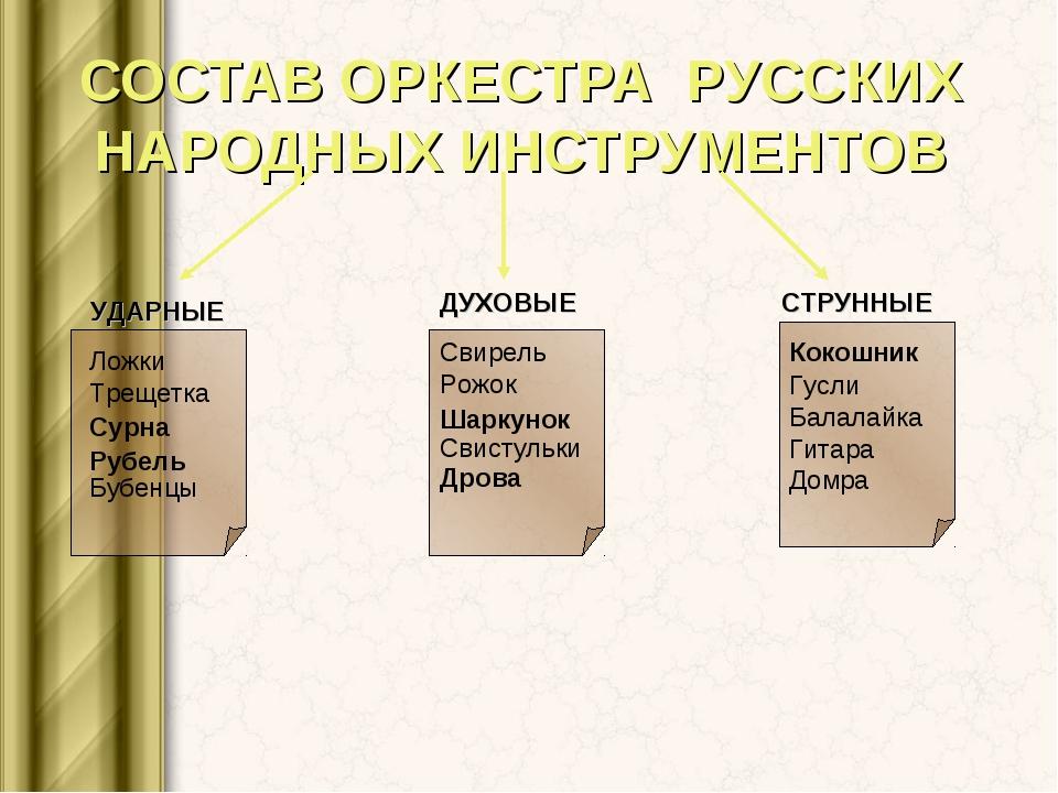СОСТАВ ОРКЕСТРА РУССКИХ НАРОДНЫХ ИНСТРУМЕНТОВ УДАРНЫЕ ДУХОВЫЕ СТРУННЫЕ Свирел...