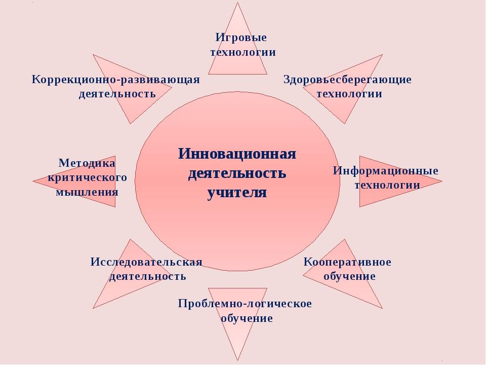 Инновационная деятельность учителя Проблемно-логическое обучение Здоровьесбер...