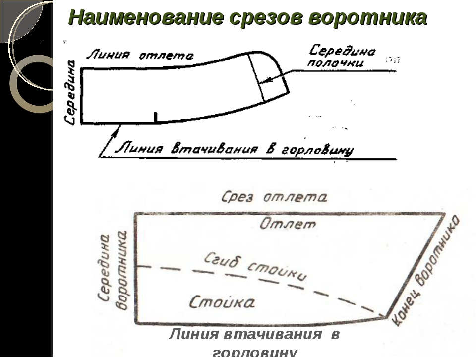 Наименование срезов воротника Линия втачивания в горловину