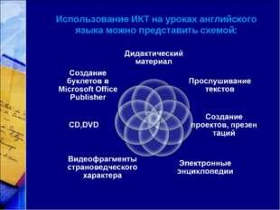 Использование ИКТ на уроках английского языка можно представить схемой: