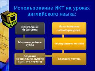 Использование ИКТ на уроках английского языка: