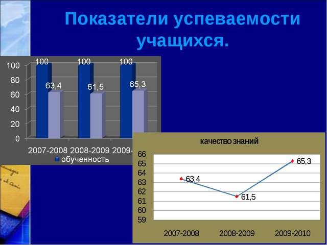 Показатели успеваемости учащихся.