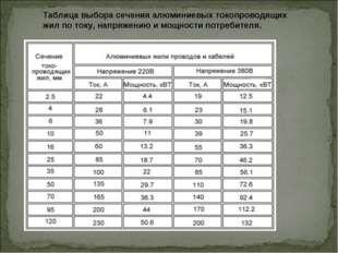 Таблица выбора сечения алюминиевых токопроводящих жил по току, напряжению и м