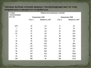 Таблица выбора сечения медных токопроводящих жил по току, напряжению и мощнос