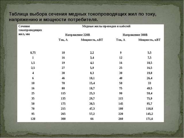 Таблица выбора сечения медных токопроводящих жил по току, напряжению и мощнос...