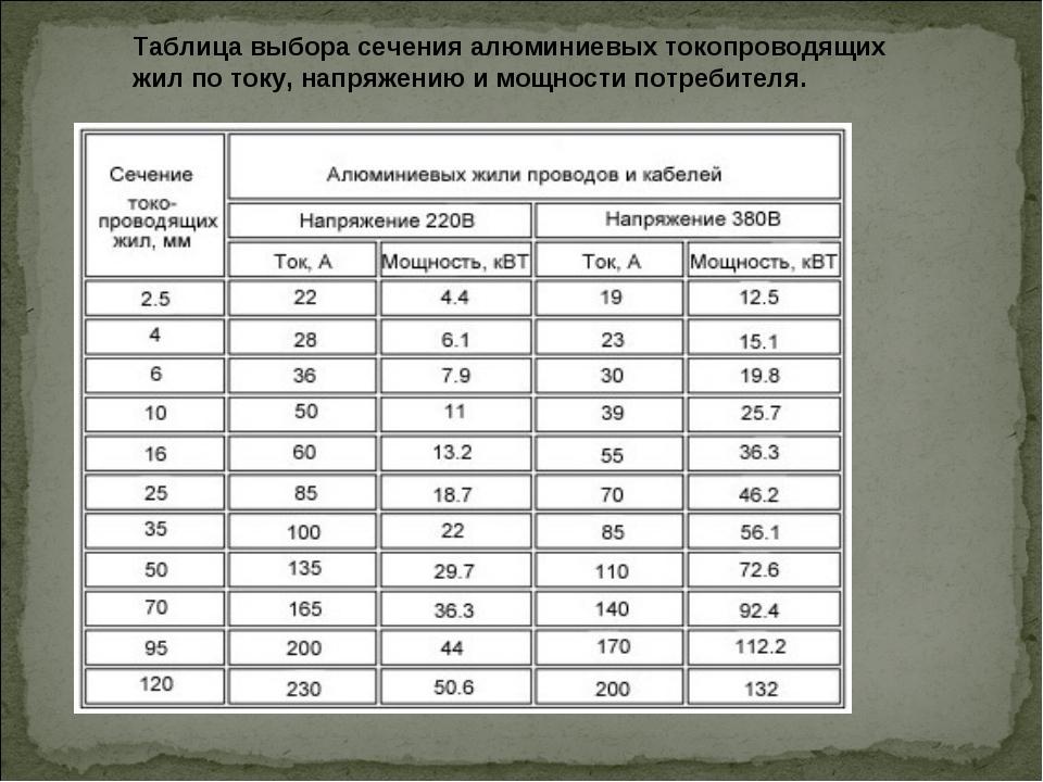 Таблица выбора сечения алюминиевых токопроводящих жил по току, напряжению и м...