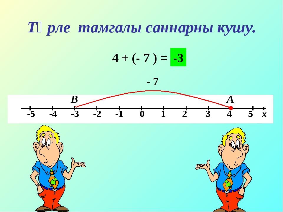 Төрле тамгалы саннарны кушу. 4 + (- 7 ) = А В - 7 -3