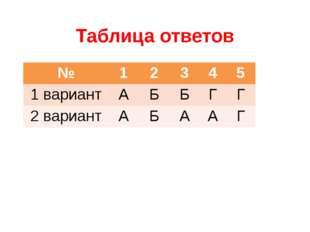 Таблица ответов № 1 2 3 4 5 1 вариант А Б Б Г Г 2 вариант А Б А А Г